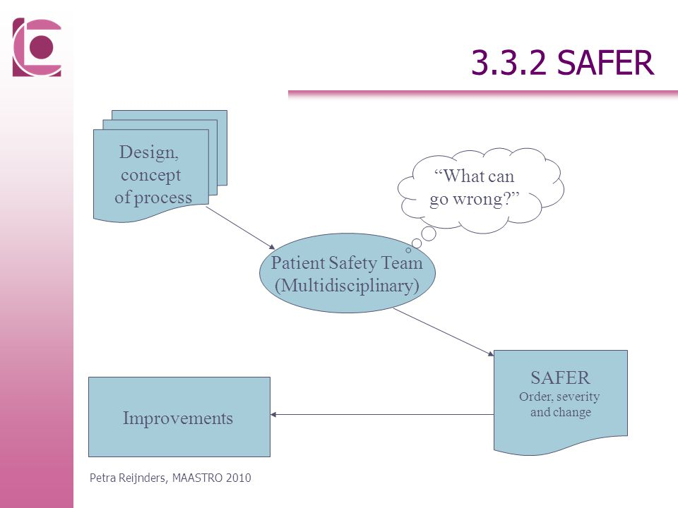 3.3.2 SAFER Patient Safety Team (Multidisciplinary) Design, concept of process SAFER Order, severity and change Improvements What can go wrong Petra Reijnders, MAASTRO 2010