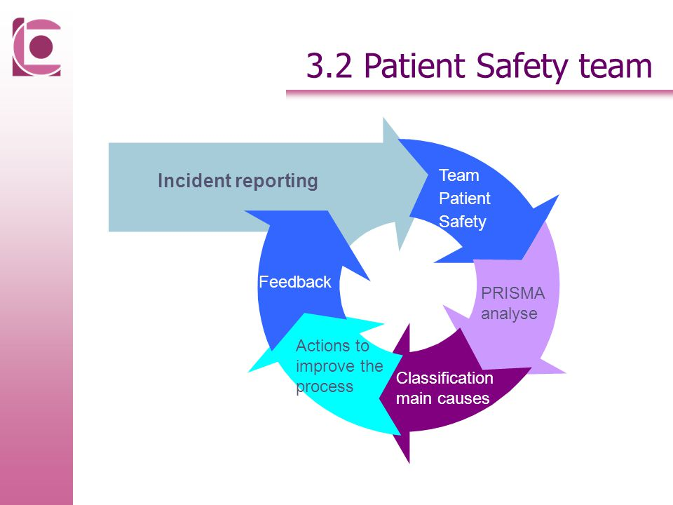 Incident reporting Team Patient Safety PRISMA analyse Classification main causes Actions to improve the process Feedback 3.2 Patient Safety team