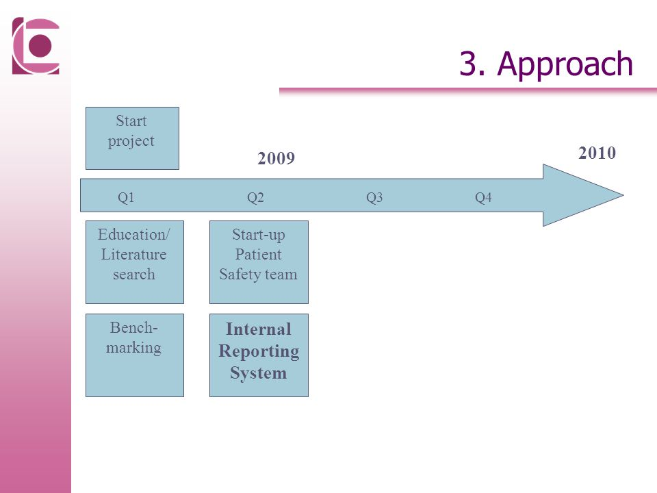 3. Approach 2009 Q1Q2Q4Q3 Start project Education/ Literature search 2010 Bench- marking Start-up Patient Safety team Internal Reporting System