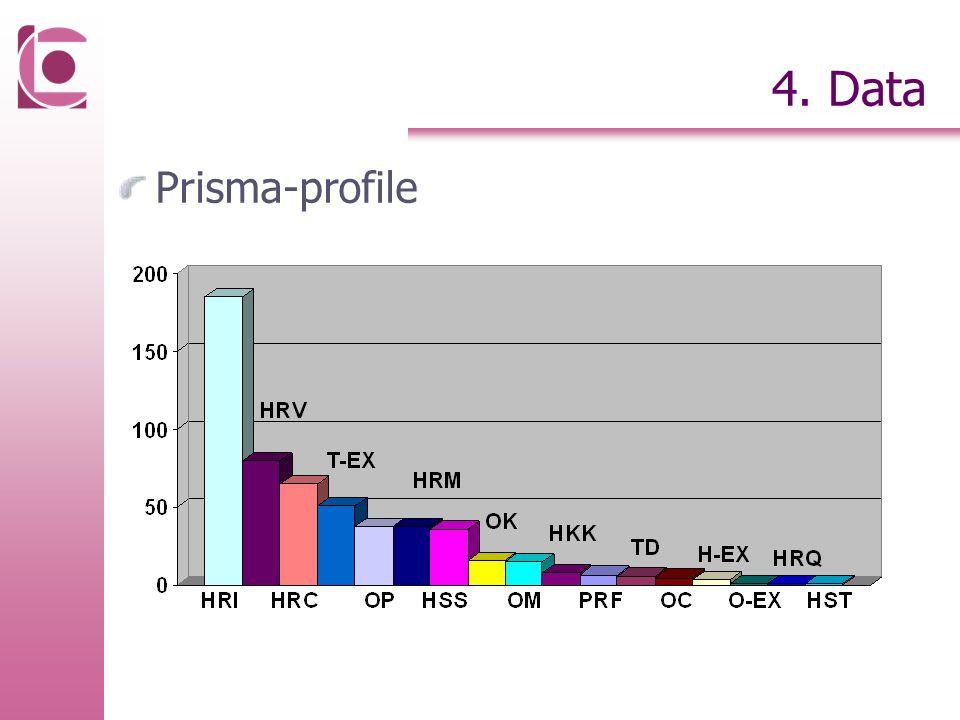 Prisma-profile