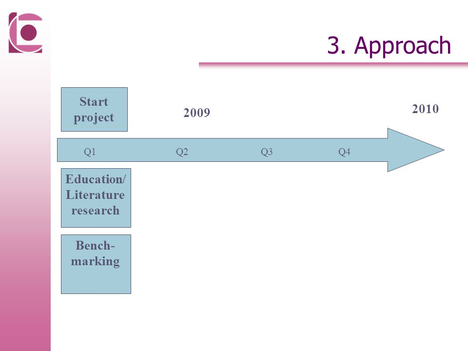 3. Approach 2009 Q1Q2Q4Q3 Start project Education/ Literature research 2010 Bench- marking
