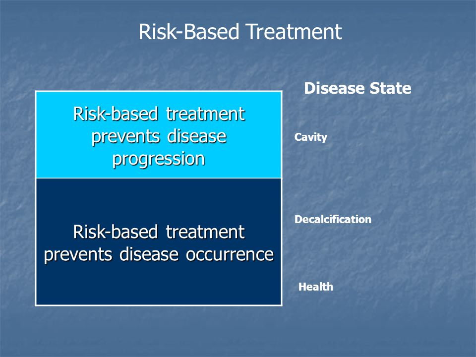 Risk-based treatment prevents disease progression Risk-Based Treatment Disease State Cavity Risk-based treatment prevents disease occurrence Health Decalcification