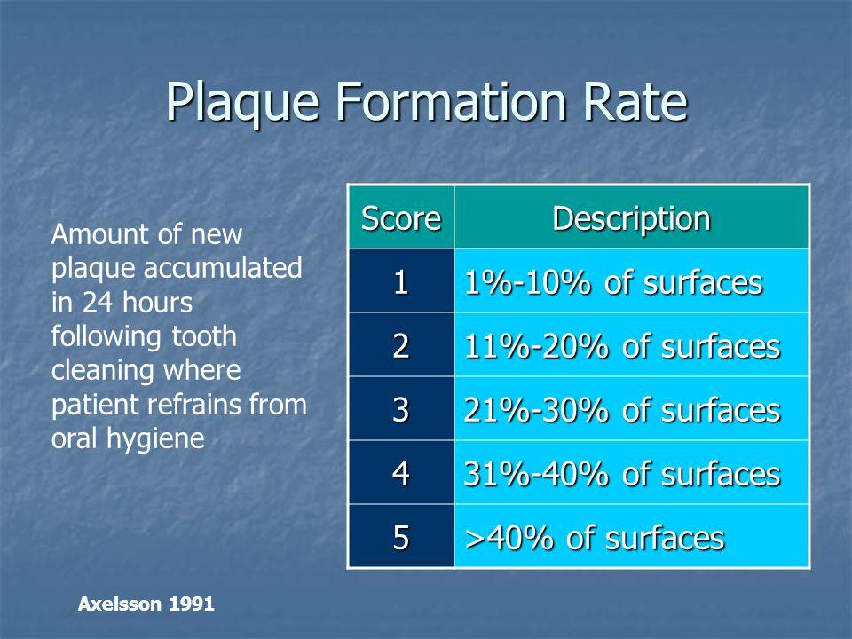 Plaque Formation Rate ScoreDescription 1 1%-10% of surfaces 2 11%-20% of surfaces 3 21%-30% of surfaces 4 31%-40% of surfaces 5 >40% of surfaces Amoun