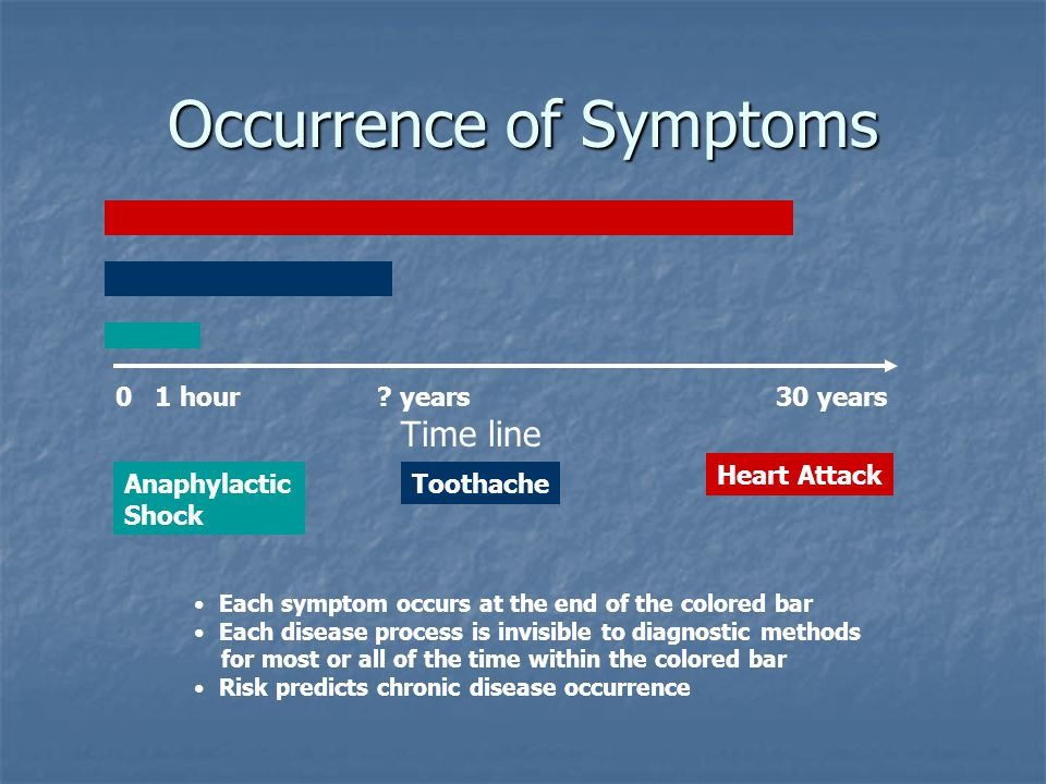 Occurrence of Symptoms 0 1 hour ? years 30 years Time line Anaphylactic Shock Toothache Heart Attack Each symptom occurs at the end of the colored bar