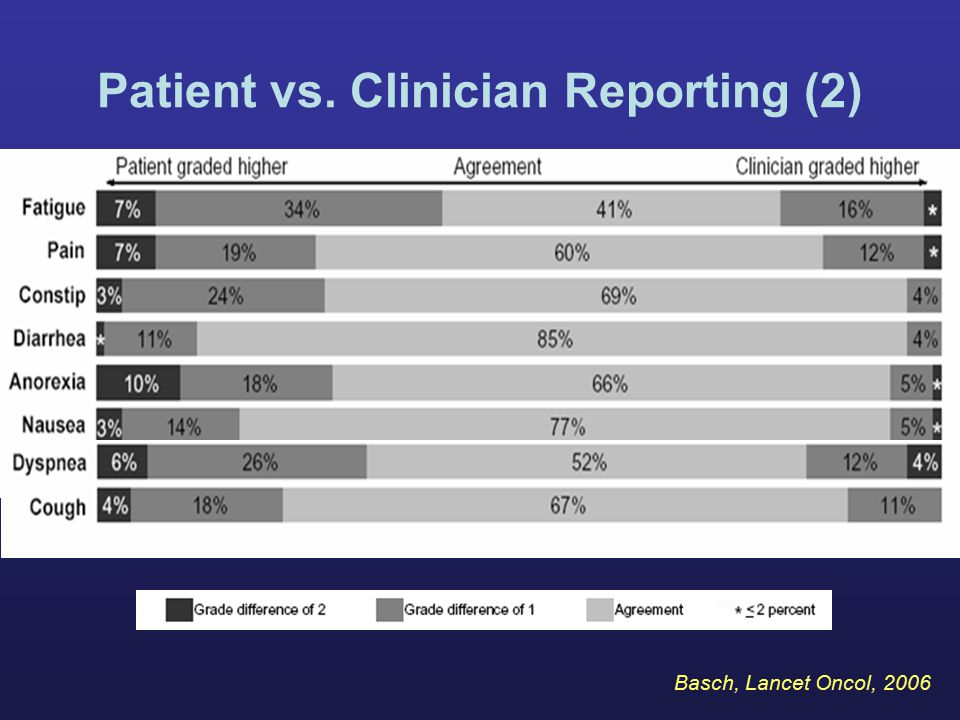 Patient vs. Clinician Reporting (2)