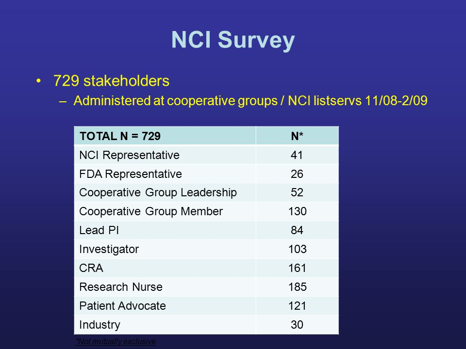 NCI Survey 729 stakeholders –Administered at cooperative groups / NCI listservs 11/08-2/09 TOTAL N = 729N* NCI Representative41 FDA Representative26 Cooperative Group Leadership52 Cooperative Group Member130 Lead PI84 Investigator103 CRA161 Research Nurse185 Patient Advocate121 Industry30 *Not mutually exclusive