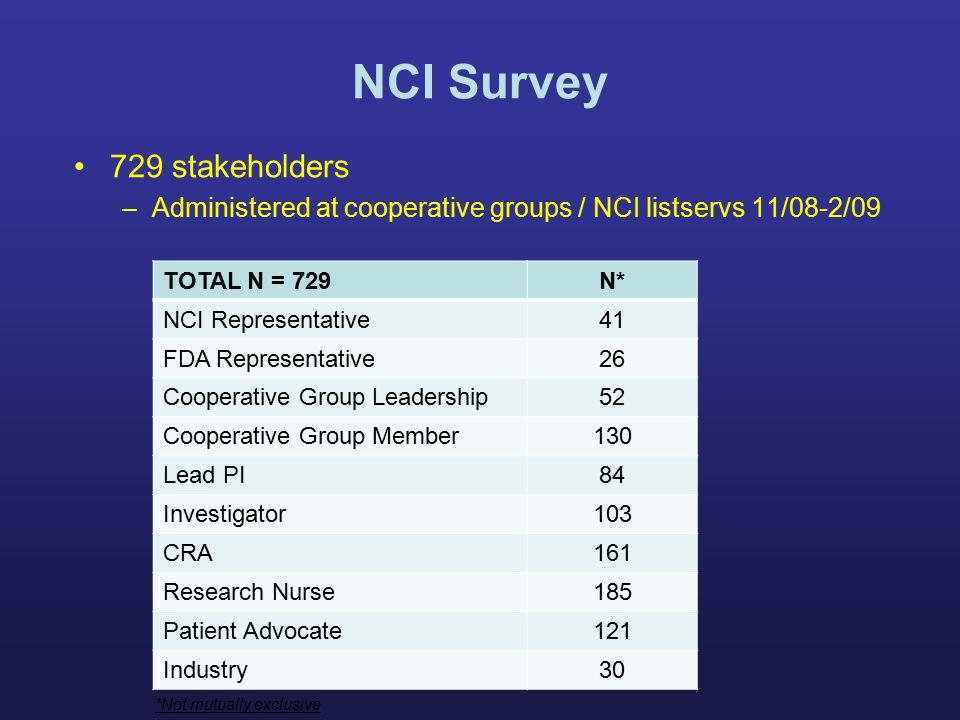 NCI Survey 729 stakeholders –Administered at cooperative groups / NCI listservs 11/08-2/09 TOTAL N = 729N* NCI Representative41 FDA Representative26 C