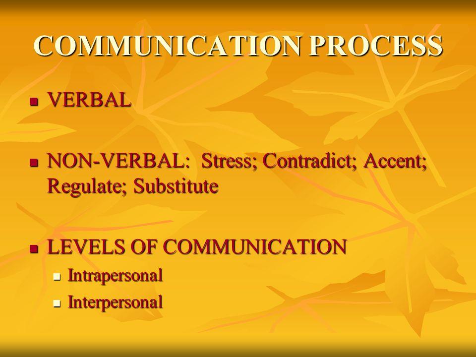 VERBAL VERBAL NON-VERBAL: Stress; Contradict; Accent; Regulate; Substitute NON-VERBAL: Stress; Contradict; Accent; Regulate; Substitute LEVELS OF COMMUNICATION LEVELS OF COMMUNICATION Intrapersonal Intrapersonal Interpersonal Interpersonal