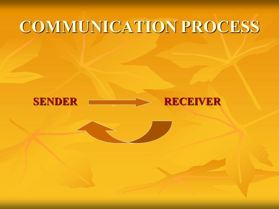COMMUNICATION PROCESS SENDERRECEIVER