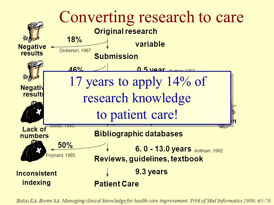 Converting research to care Publication Bibliographic databases Submission Reviews, guidelines, textbook Negative results variable 0.3 year 6.
