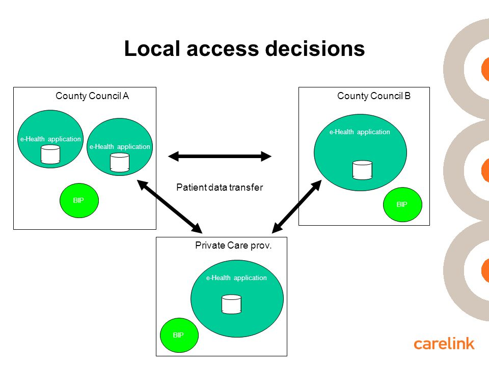 Local access decisions e-Health application BIP County Council A County Council B Private Care prov.