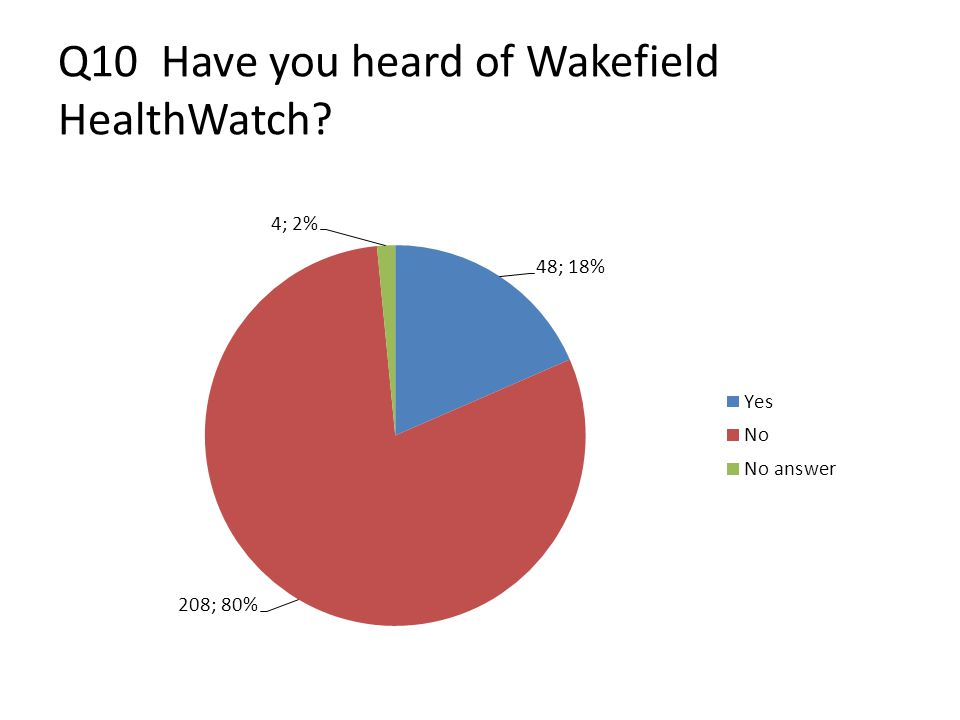 Q10 Have you heard of Wakefield HealthWatch