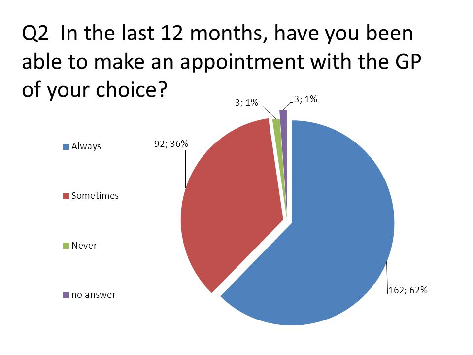 Q3 If you were unable to make an appointment with the GP of your choice, were you offered an alternative?