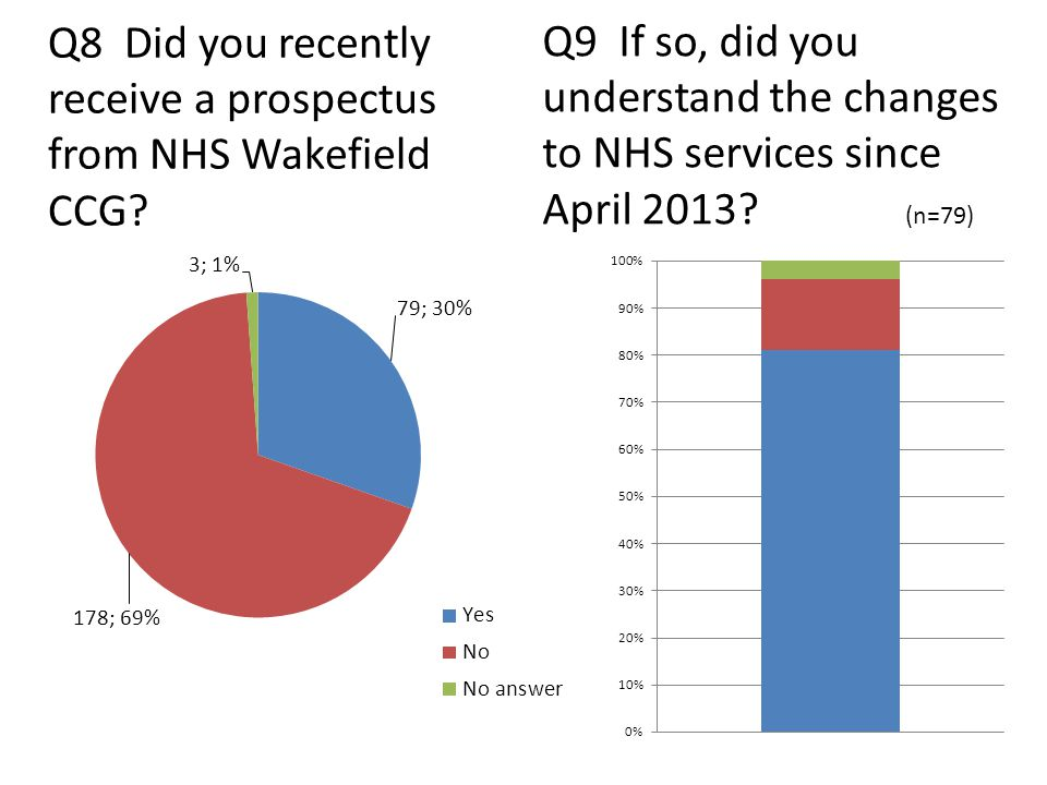 Q8 Did you recently receive a prospectus from NHS Wakefield CCG.