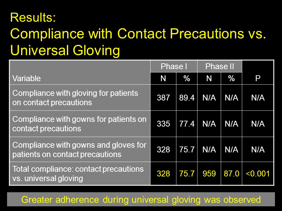 Results: Compliance with Contact Precautions vs. Universal Gloving Variable Phase IPhase II P N%N% Compliance with gloving for patients on contact pre
