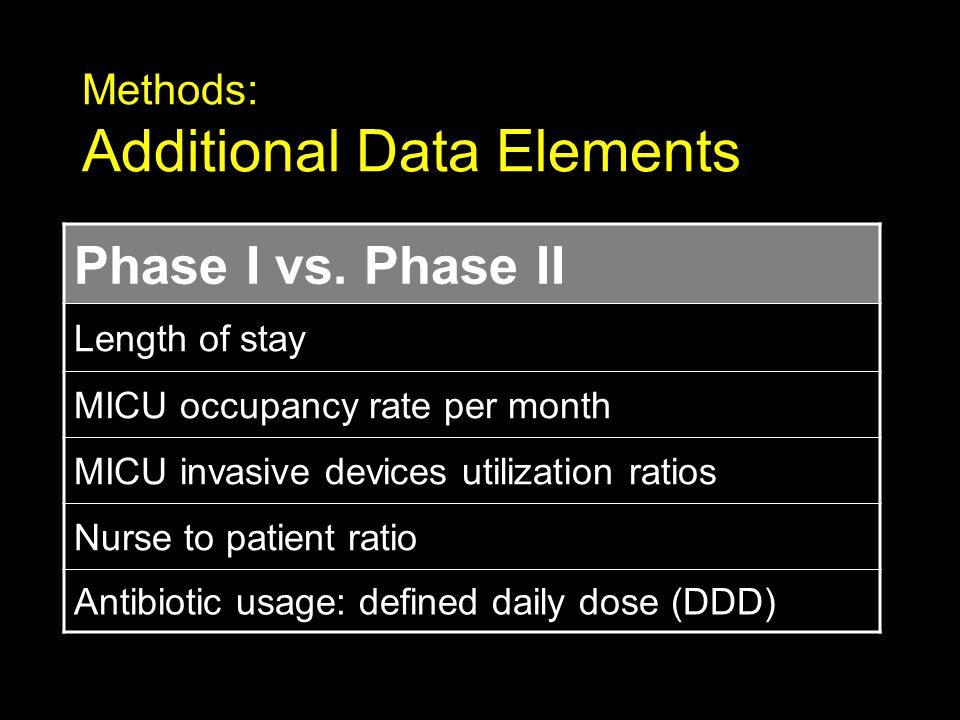 Methods: Additional Data Elements Phase I vs. Phase II Length of stay MICU occupancy rate per month MICU invasive devices utilization ratios Nurse to