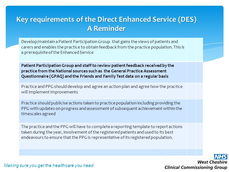 Making sure you get the healthcare you need  No requirement for PPGs to do their own Patient Surveys in 2015.