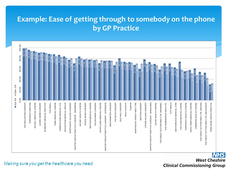 Making sure you get the healthcare you need Example: Ease of getting through to somebody on the phone by GP Practice