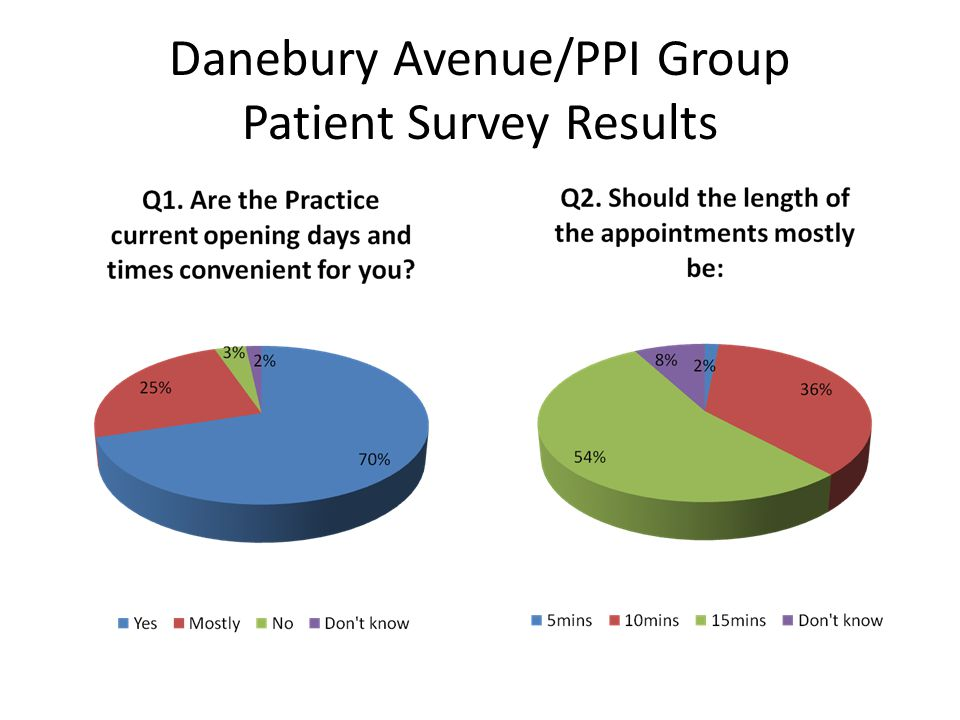 Danebury Avenue/PPI Group Patient Survey Results