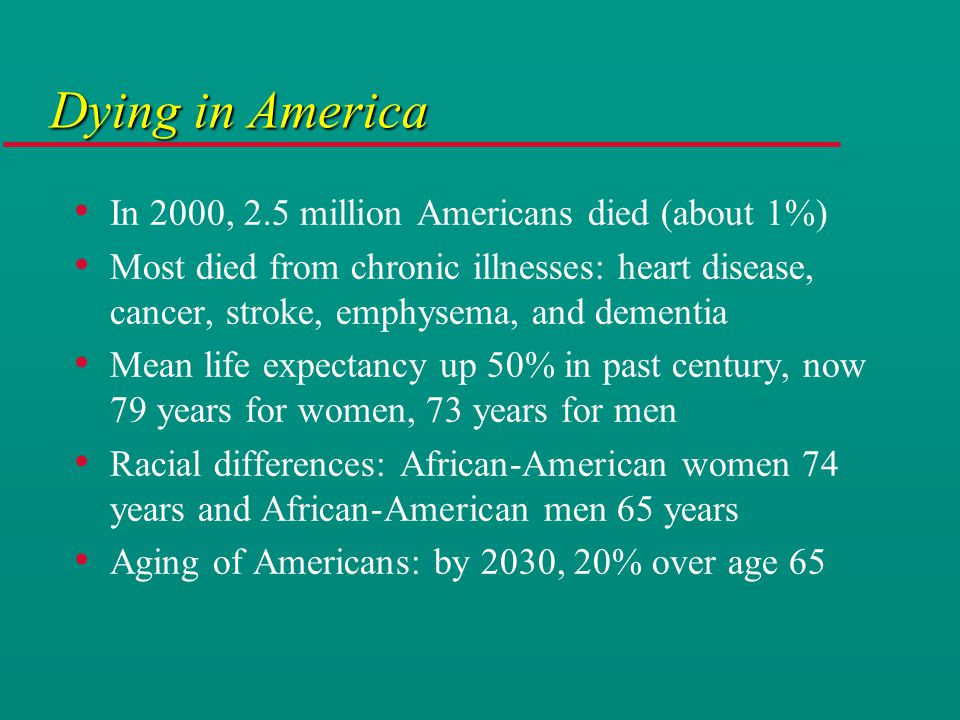 Dying in America In 2000, 2.5 million Americans died (about 1%) Most died from chronic illnesses: heart disease, cancer, stroke, emphysema, and dementia Mean life expectancy up 50% in past century, now 79 years for women, 73 years for men Racial differences: African-American women 74 years and African-American men 65 years Aging of Americans: by 2030, 20% over age 65