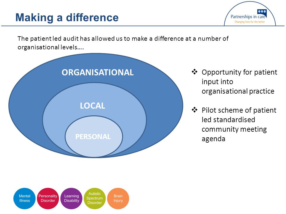 Making a difference ORGANISATIONAL LOCAL PERSONAL  Opportunity for patient input into organisational practice  Pilot scheme of patient led standardised community meeting agenda The patient led audit has allowed us to make a difference at a number of organisational levels….