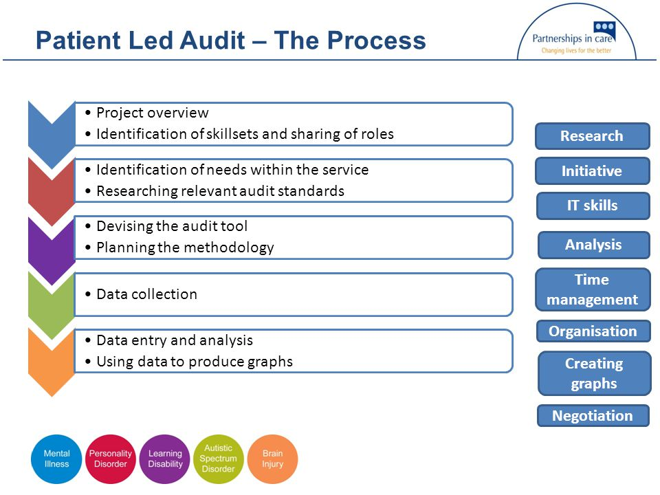 Patient Led Audit – The Process Project overview Identification of skillsets and sharing of roles Identification of needs within the service Researching relevant audit standards Devising the audit tool Planning the methodology Data collection Data entry and analysis Using data to produce graphs Research IT skills Initiative Analysis Time management Organisation Creating graphs Negotiation