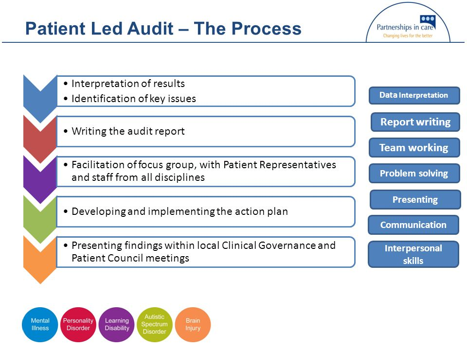 Patient Led Audit – The Process Interpretation of results Identification of key issues Writing the audit report Facilitation of focus group, with Patient Representatives and staff from all disciplines Developing and implementing the action plan Presenting findings within local Clinical Governance and Patient Council meetings Data Interpretation Report writing Team working Problem solving Presenting Communication Interpersonal skills