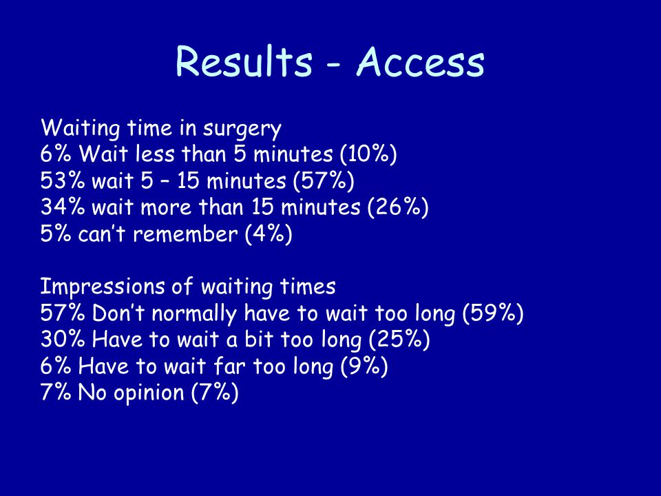 Results - Access Waiting time in surgery 6% Wait less than 5 minutes (10%) 53% wait 5 – 15 minutes (57%) 34% wait more than 15 minutes (26%) 5% can't remember (4%) Impressions of waiting times 57% Don't normally have to wait too long (59%) 30% Have to wait a bit too long (25%) 6% Have to wait far too long (9%) 7% No opinion (7%)