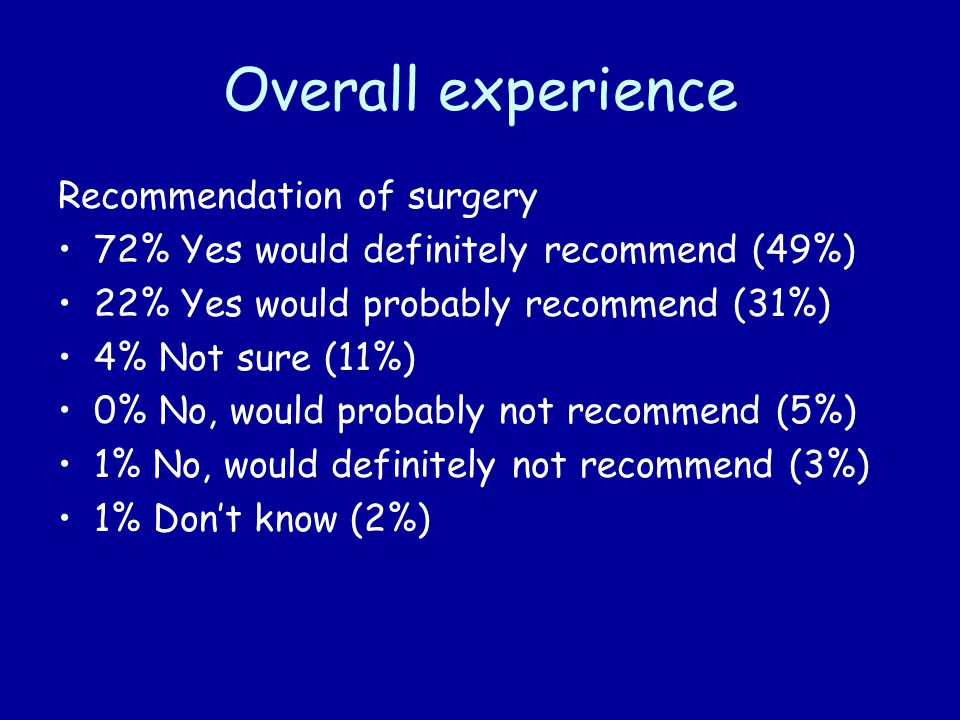 Overall experience Recommendation of surgery 72% Yes would definitely recommend (49%) 22% Yes would probably recommend (31%) 4% Not sure (11%) 0% No, would probably not recommend (5%) 1% No, would definitely not recommend (3%) 1% Don't know (2%)