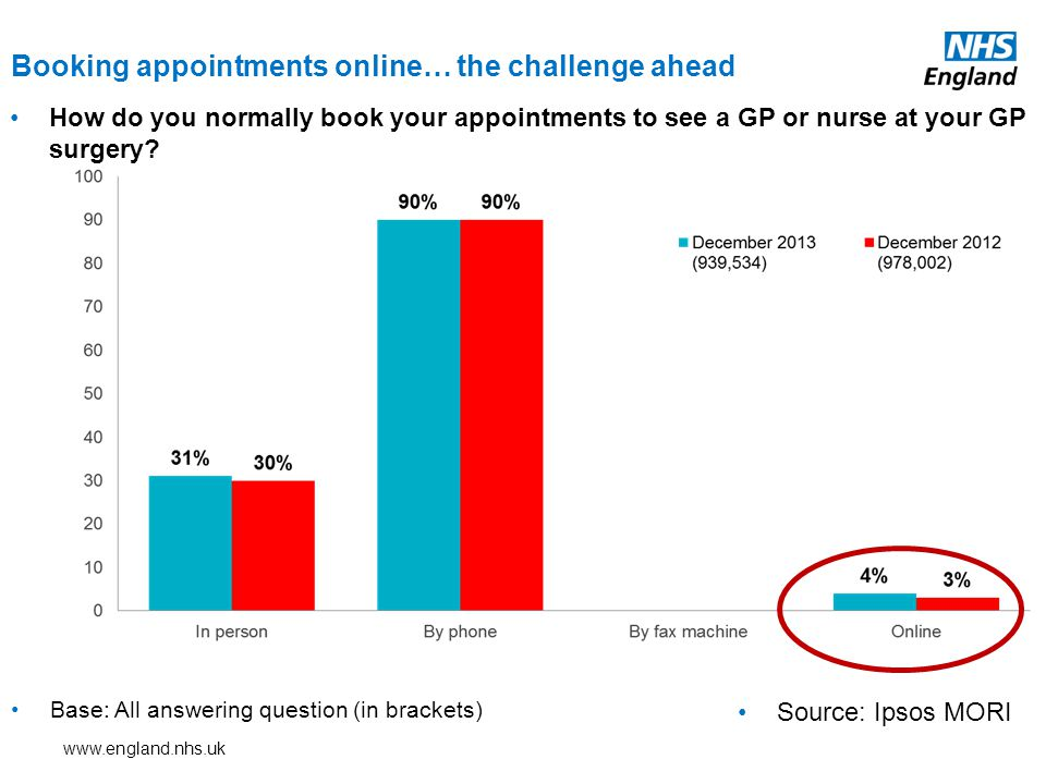 www.england.nhs.uk How do you normally book your appointments to see a GP or nurse at your GP surgery.