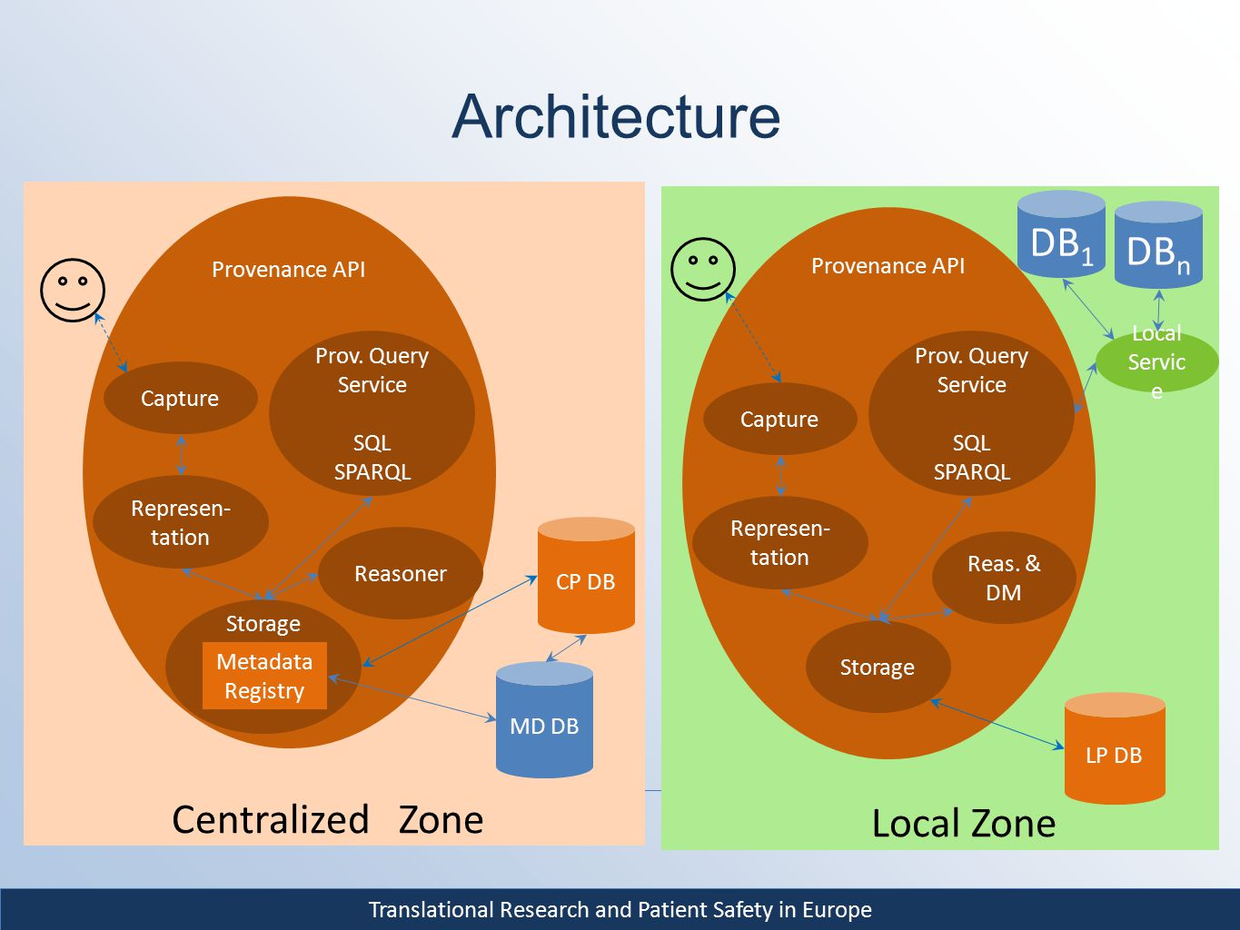 Translational Research and Patient Safety in Europe Architecture MD DB CP DB Centralized Zone Provenance API Prov.
