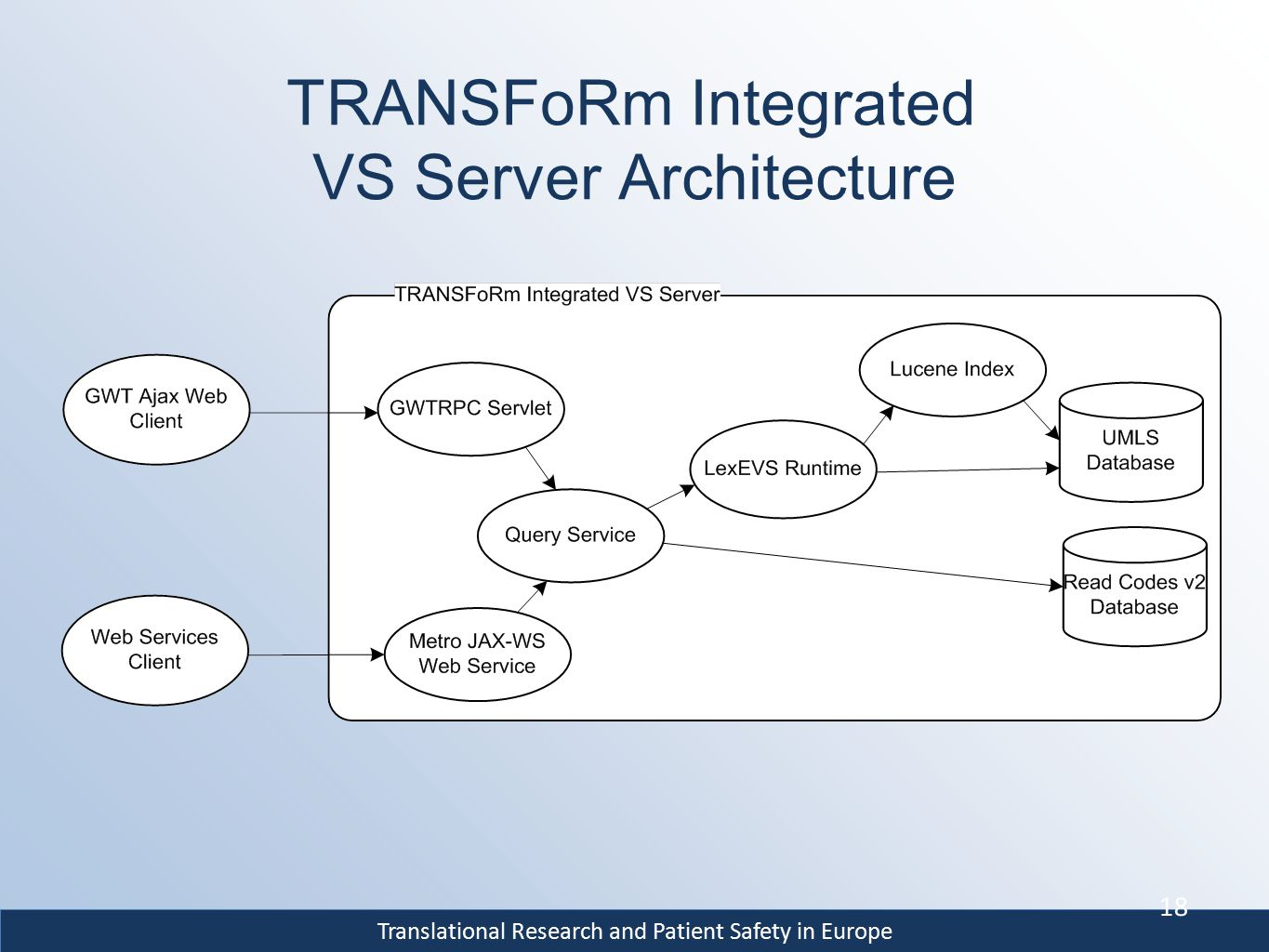Translational Research and Patient Safety in Europe TRANSFoRm Integrated VS Server Architecture 18