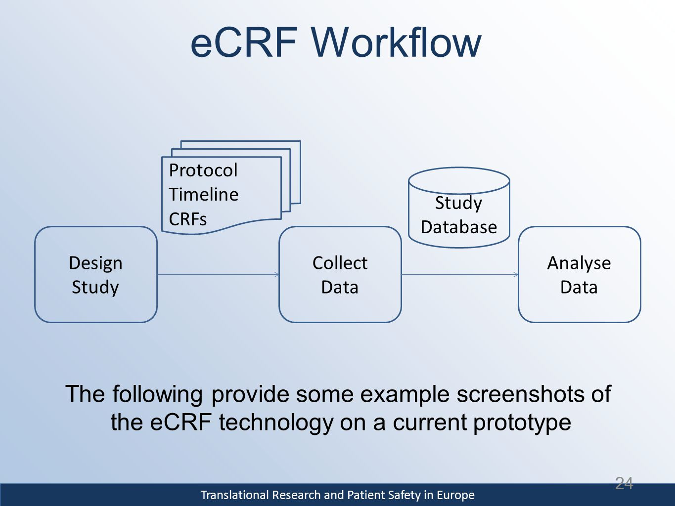 Translational Research and Patient Safety in Europe eCRF Workflow 24 Design Study Collect Data Analyse Data Protocol Timeline CRFs Study Database The following provide some example screenshots of the eCRF technology on a current prototype