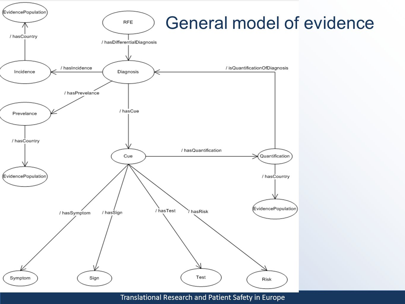 Translational Research and Patient Safety in Europe General model of evidence