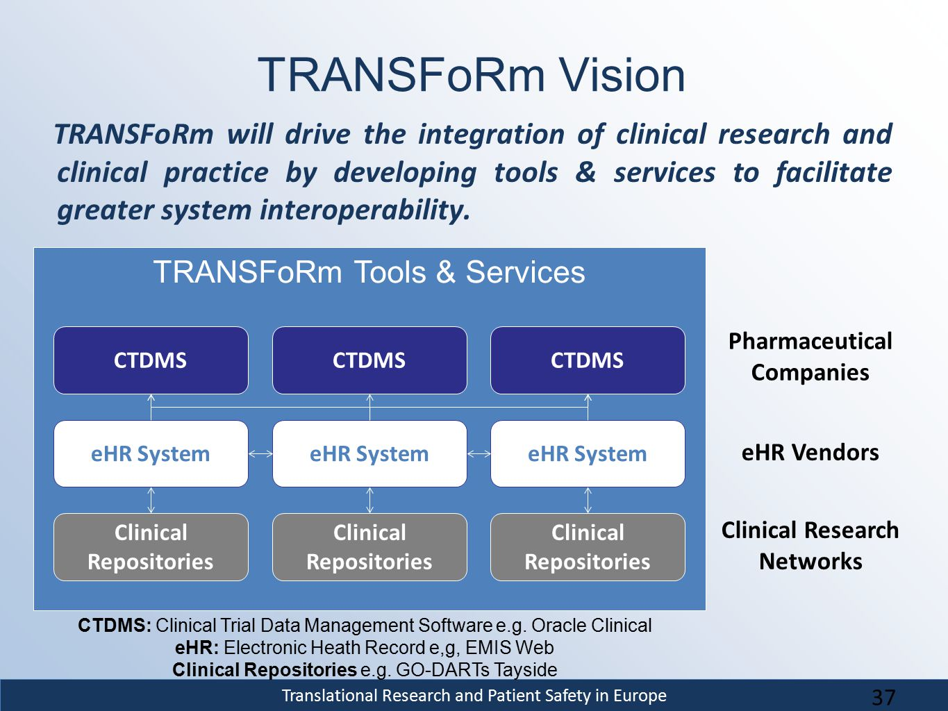 Translational Research and Patient Safety in Europe TRANSFoRm Tools & Services TRANSFoRm Vision TRANSFoRm will drive the integration of clinical resea