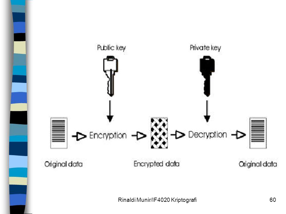 Rinaldi Munir/IF4020 Kriptografi60