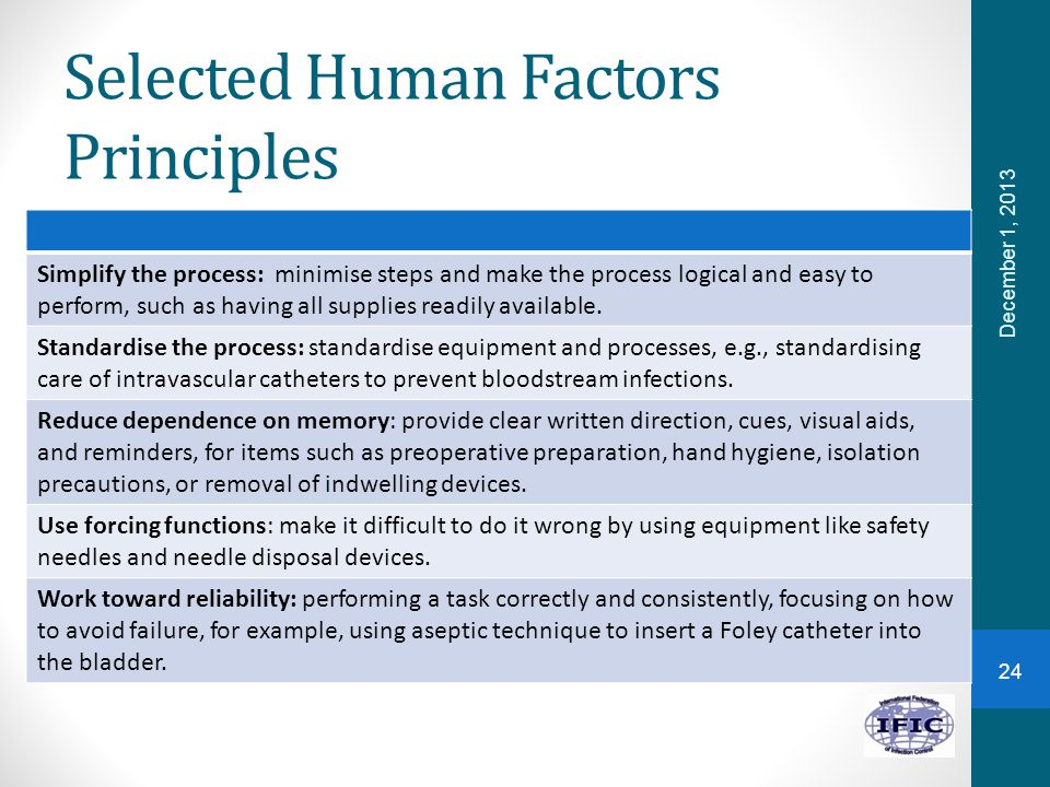 Selected Human Factors Principles Simplify the process: minimise steps and make the process logical and easy to perform, such as having all supplies readily available.
