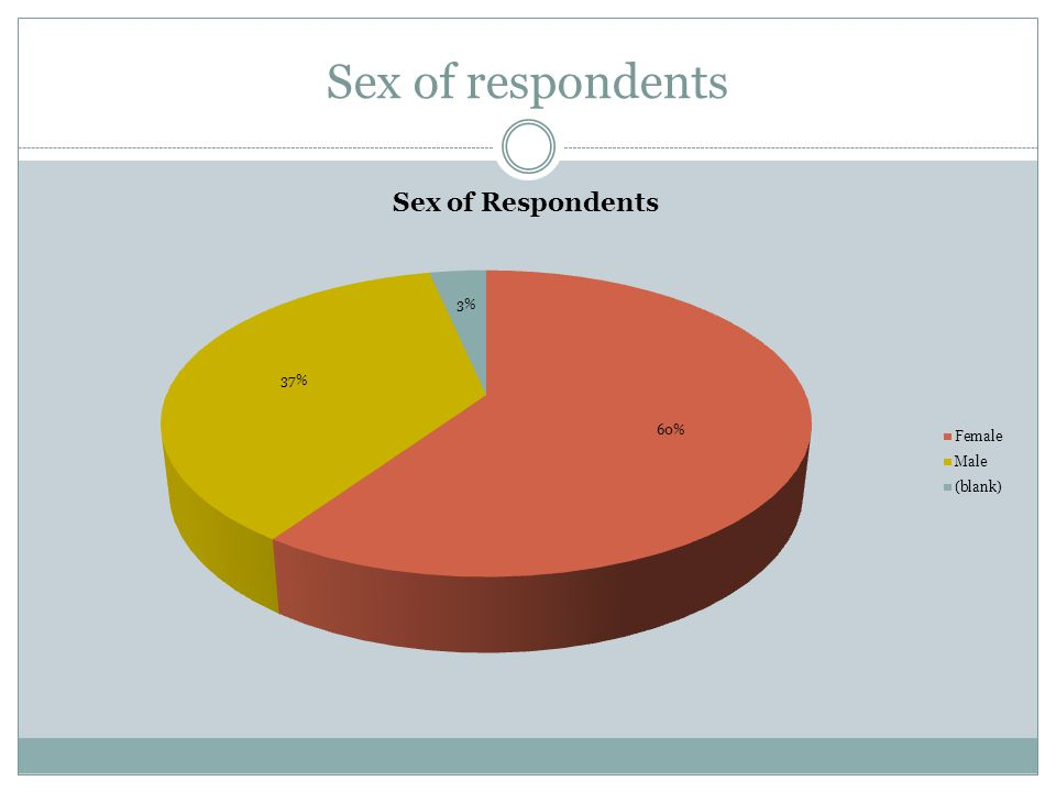 Age of Respondents
