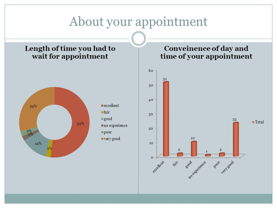 About your appointment