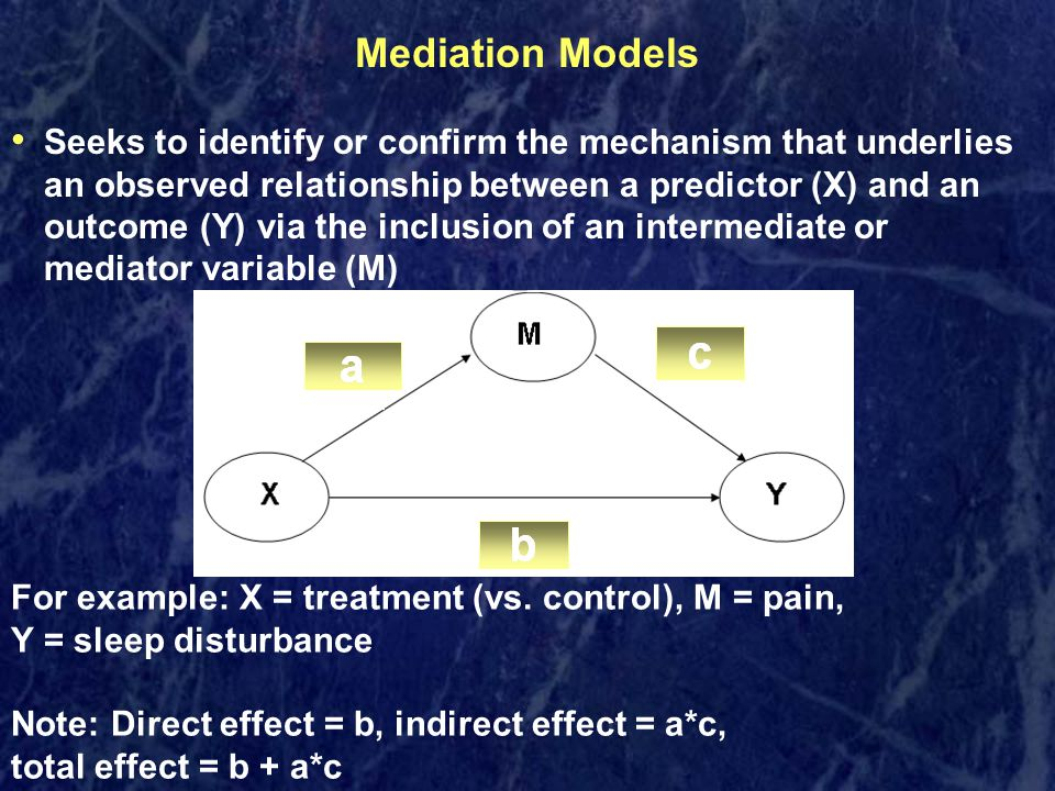 Mediation Models Seeks to identify or confirm the mechanism that underlies an observed relationship between a predictor (X) and an outcome (Y) via the