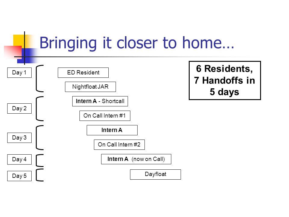 D/C Info & To Do List To Do ---D/C Info--- PMD Dr.