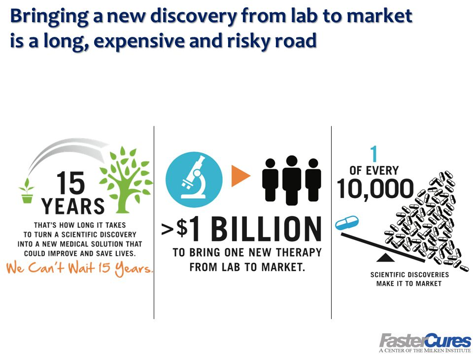Bringing a new discovery from lab to market is a long, expensive and risky road