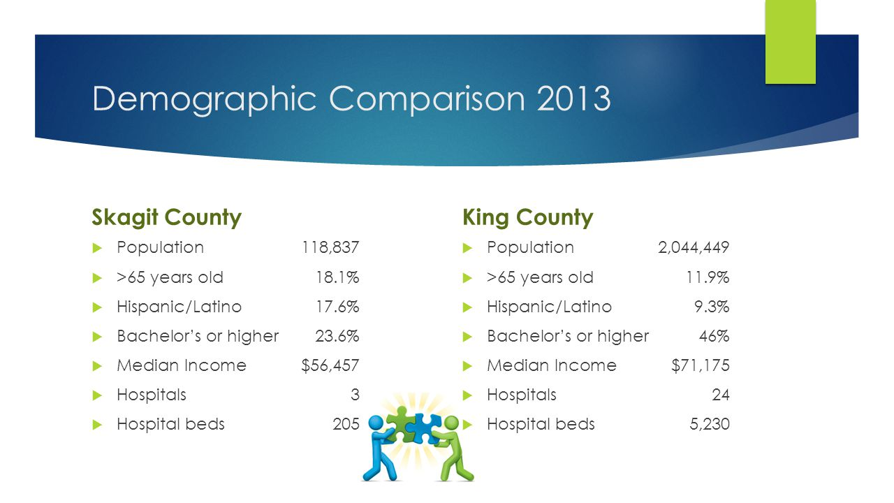 Demographic Comparison 2013 Skagit County  Population118,837  >65 years old18.1%  Hispanic/Latino17.6%  Bachelor's or higher23.6%  Median Income$56,457  Hospitals3  Hospital beds205 King County  Population2,044,449  >65 years old11.9%  Hispanic/Latino9.3%  Bachelor's or higher46%  Median Income$71,175  Hospitals24  Hospital beds5,230