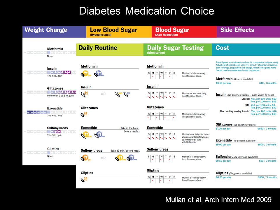 Mullan et al, Arch Intern Med 2009 Diabetes Medication Choice