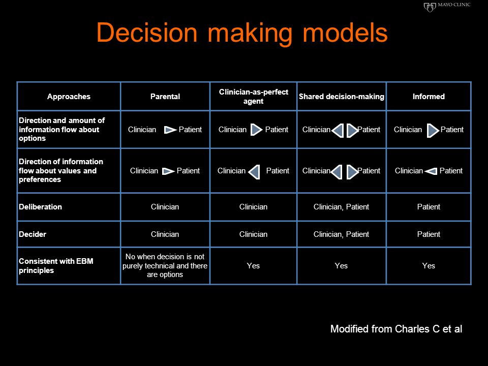 Decision making models Modified from Charles C et al ApproachesParental Clinician-as-perfect agent Shared decision-makingInformed Direction and amount of information flow about options Clinician Patient Direction of information flow about values and preferences Clinician Patient DeliberationClinician Clinician, PatientPatient DeciderClinician Clinician, PatientPatient Consistent with EBM principles No when decision is not purely technical and there are options Yes