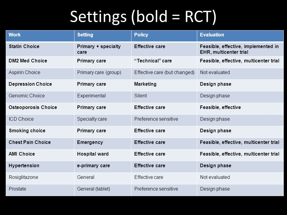 Settings (bold = RCT) WorkSettingPolicyEvaluation Statin ChoicePrimary + specialty care Effective careFeasible, effective, implemented in EHR, multicenter trial DM2 Med ChoicePrimary care Technical careFeasible, effective, multicenter trial Aspirin ChoicePrimary care (group)Effective care (but changed)Not evaluated Depression ChoicePrimary careMarketingDesign phase Genomic ChoiceExperimentalSilentDesign phase Osteoporosis ChoicePrimary careEffective careFeasible, effective ICD ChoiceSpecialty carePreference sensitiveDesign phase Smoking choicePrimary careEffective careDesign phase Chest Pain ChoiceEmergencyEffective careFeasible, effective, multicenter trial AMI ChoiceHospital wardEffective careFeasible, effective, multicenter trial Hypertensione-primary careEffective careDesign phase RosiglitazoneGeneralEffective careNot evaluated ProstateGeneral (tablet)Preference sensitiveDesign phase