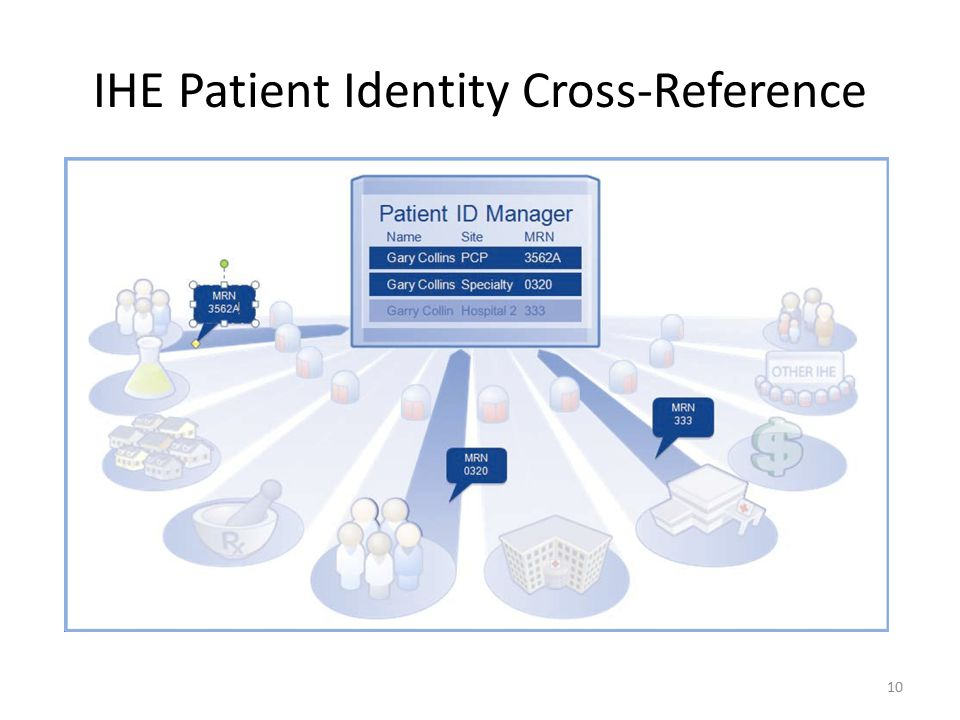 IHE Patient Identity Cross-Reference 10
