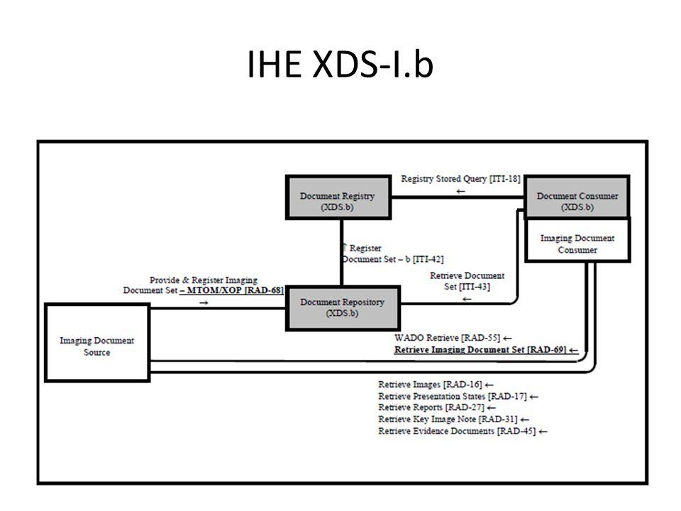 IHE XDS-I.b UKRC 20127