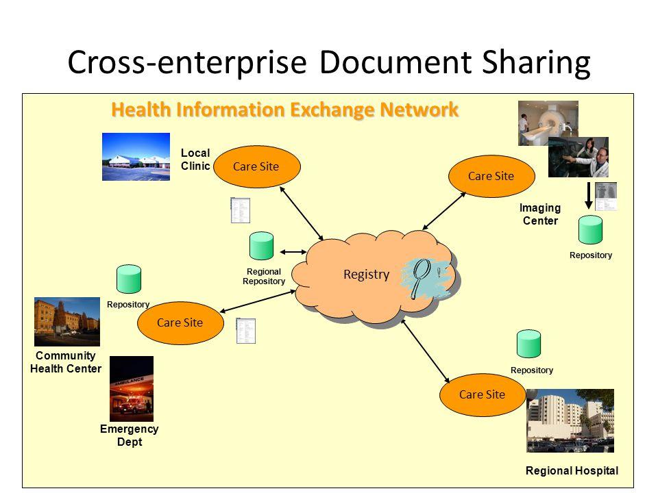 Cross-enterprise Document Sharing UKRC 20128 Care Site Imaging Center Community Health Center Regional Hospital Emergency Dept Local Clinic Repository