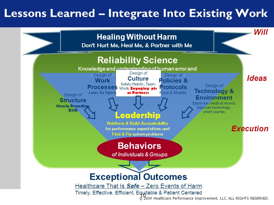Exceptional Outcomes Healthcare That Is Safe – Zero Events of Harm Timely, Effective, Efficient, Equitable & Patient Centered Reliability Science Knowledge and understanding of human error and human performance in complex systems Healing Without Harm Don't Hurt Me, Heal Me, & Partner with Me Will Lessons Learned – Integrate Into Existing Work © 2009 Healthcare Performance Improvement, LLC.